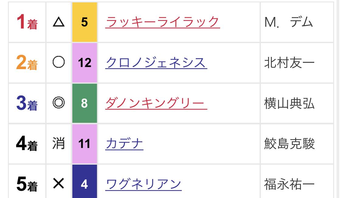 大阪杯の結果