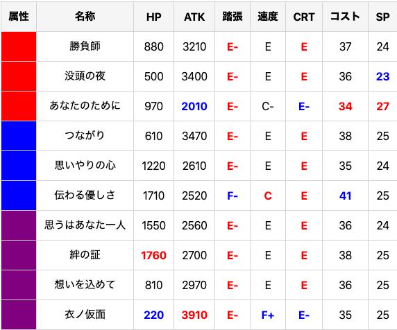 200210 gunchan status