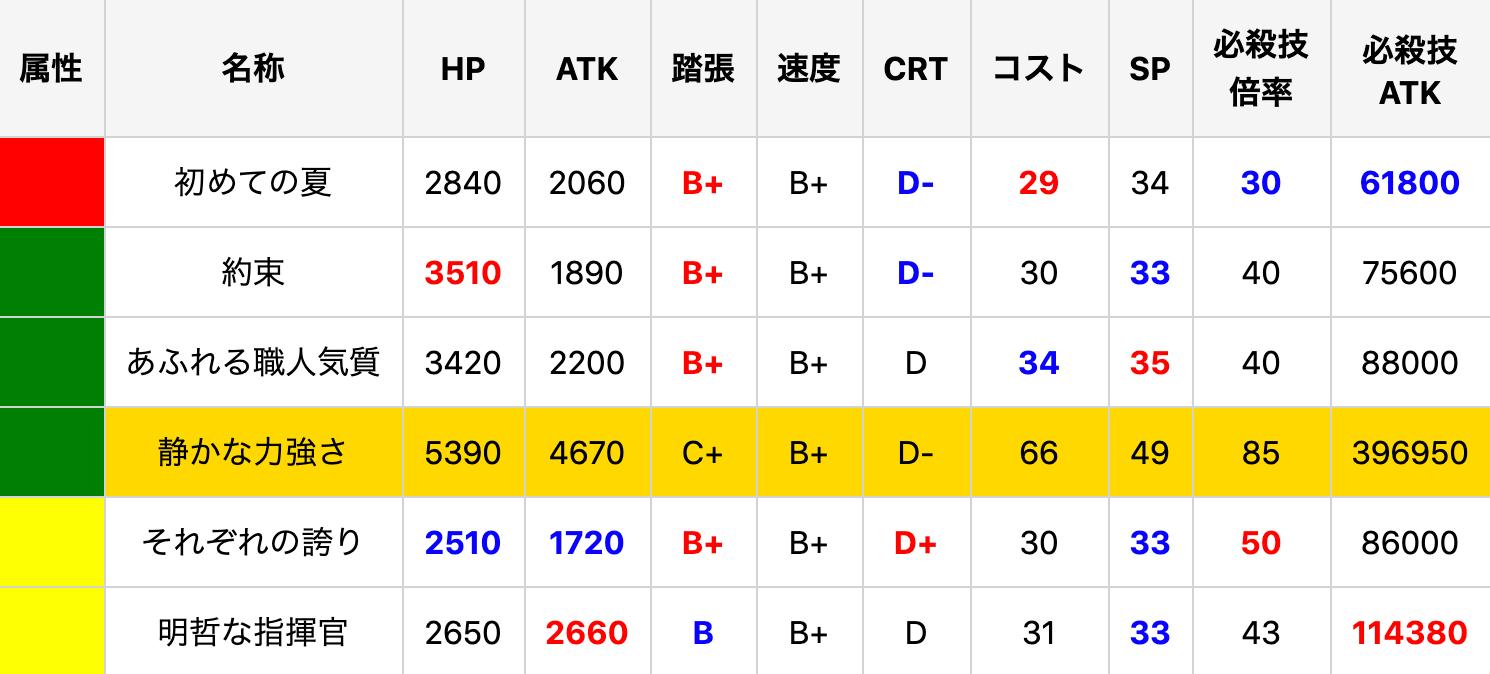 楠芽吹のSSRステータス比較(URは参考)