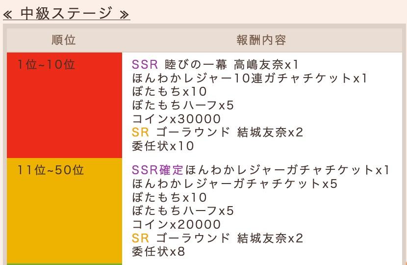 初級ステージランキング報酬(抜粋)