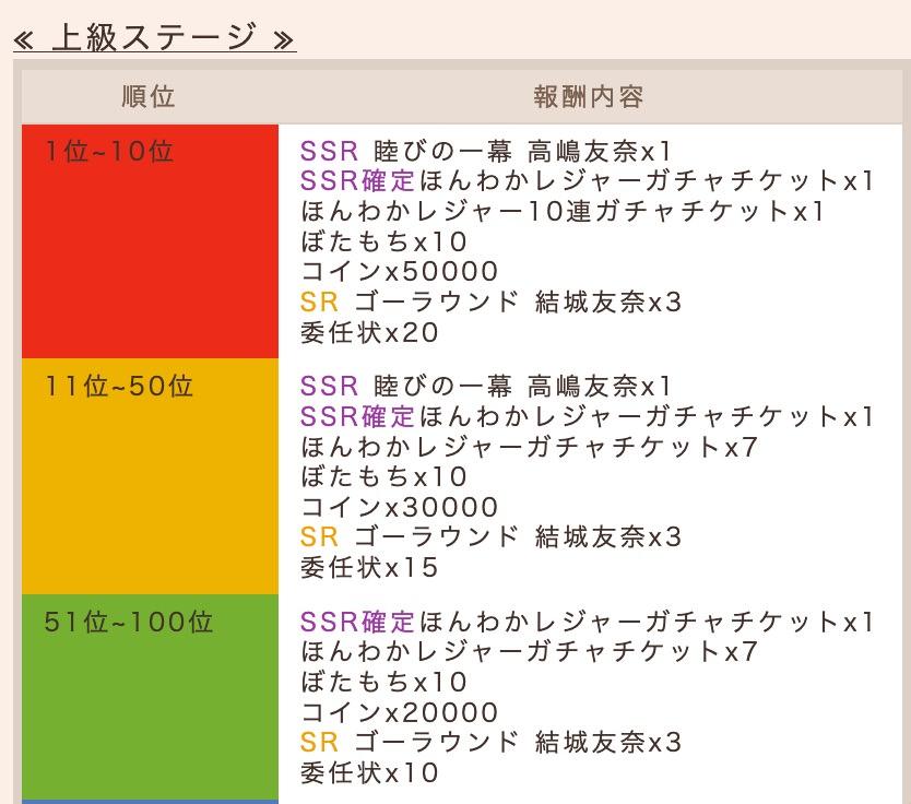 上級ステージランキング報酬(抜粋)