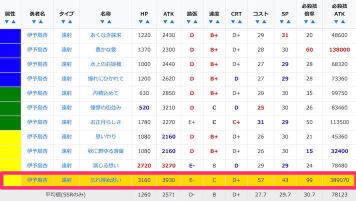伊予島杏のステータス比較