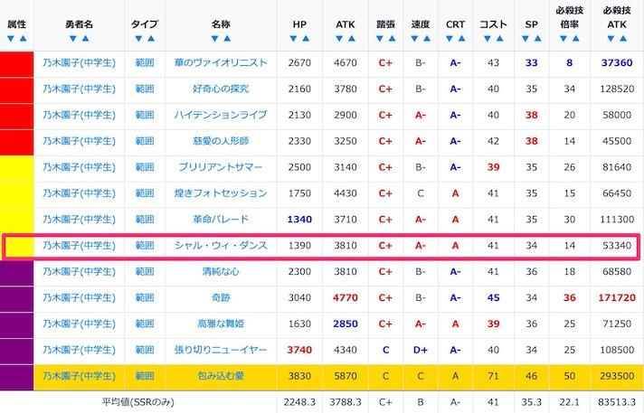 乃木園子(中学生)のSSR/URのステータス比較