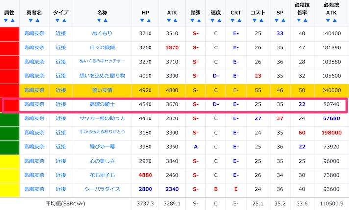 高嶋友奈のSSR/URステータス比較