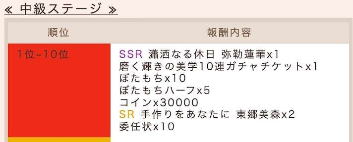 中級の報酬(抜粋)