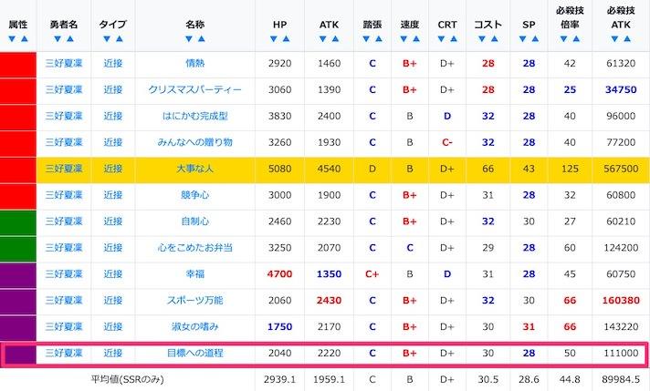 三好夏凜のSSR/URステータス比較
