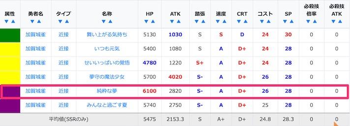 加賀城雀のSSRのステータス比較