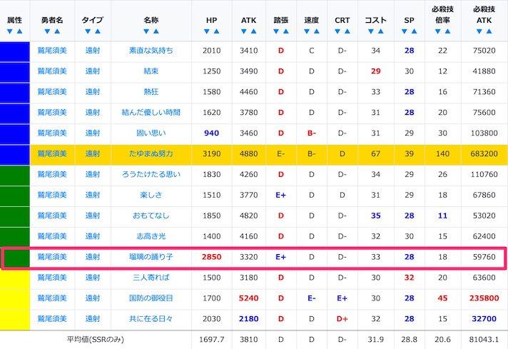 鷲尾須美のSSR/URステータス比較
