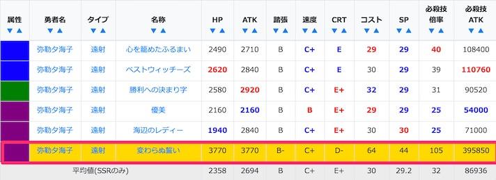 弥勒夕海子のSSR/URステータス比較