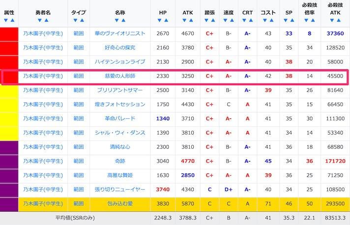 乃木園子(中学生)のSSR/URステータス比較
