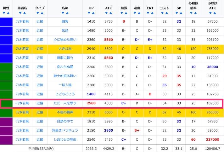 乃木若葉のSSR/URステータス比較