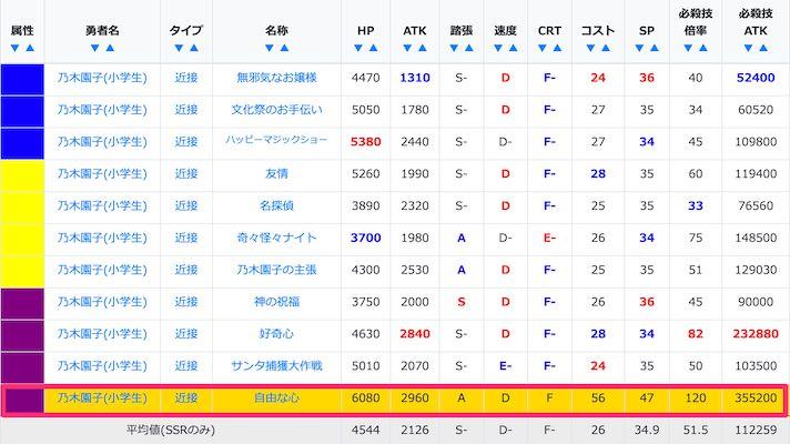 乃木園子(小学生)のSSR/URステータス比較