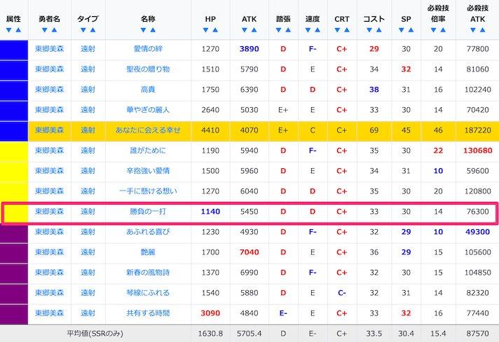 東郷美森のSSR/URステータス比較