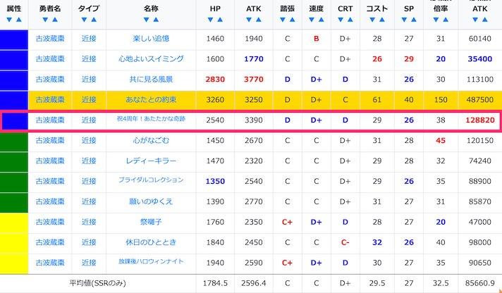 古波蔵棗のSSR/URステータス比較