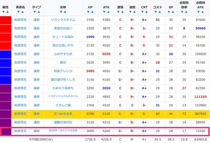 秋原雪花のSSR/URステータス比較