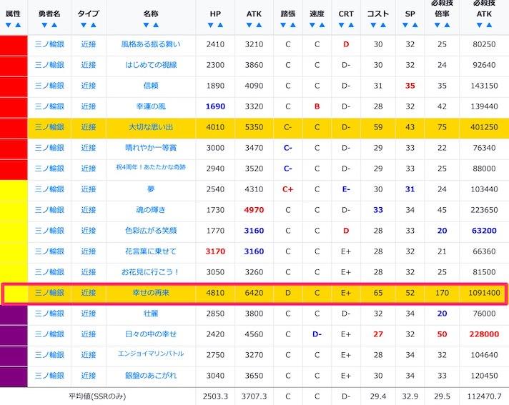 三ノ輪銀のUR/SSRステータス比較