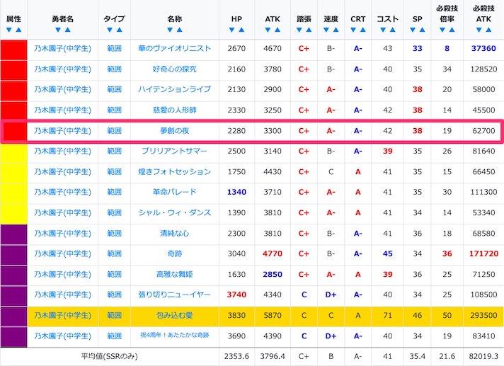夢創の夜 乃木園子(中学生)のSSR/URステータス比較