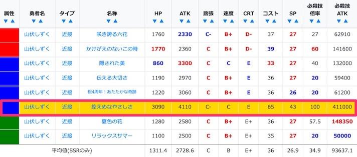 山伏しずくのSSR/URステータス比較