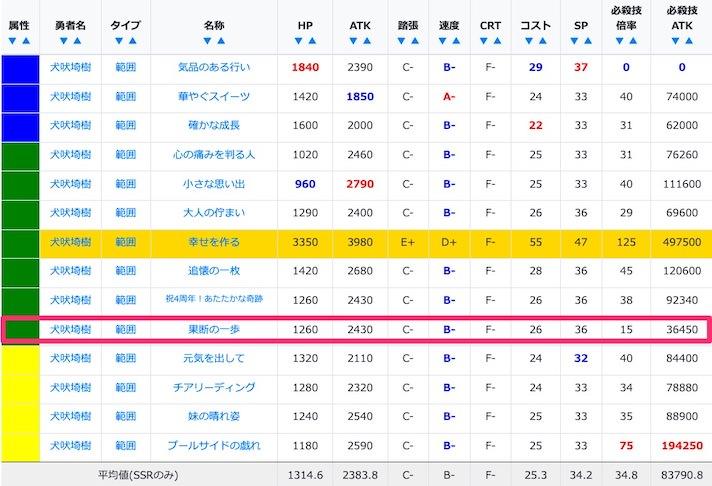 犬吠埼樹のSSR/URステータス比較