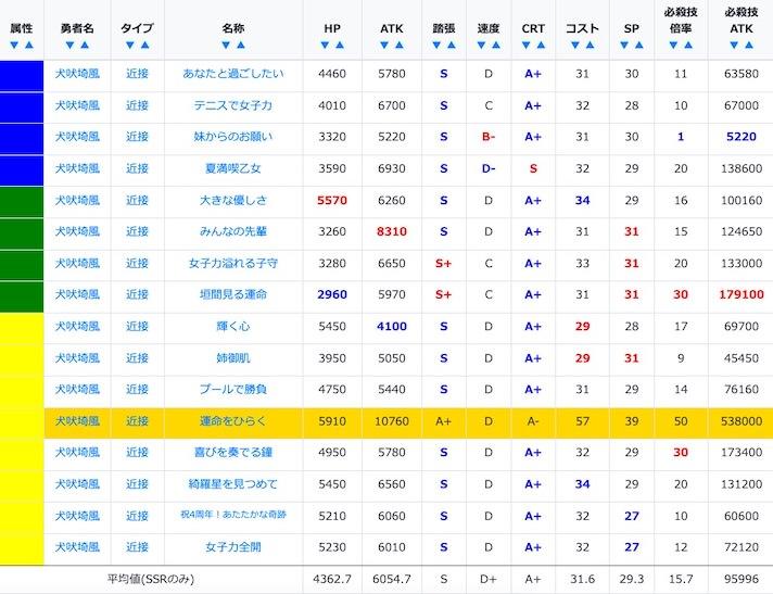 犬吠埼風のSSR/URステータス比較