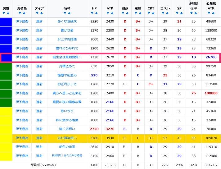 伊予島杏のSSR/URステータス比較
