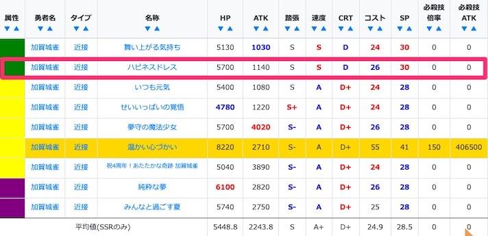 加賀城雀のSSR/URステータス比較
